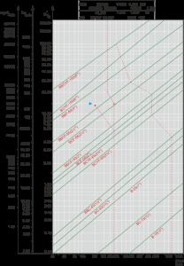 Perfomance graphic